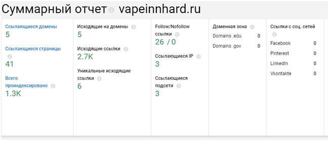 Мини аудит сайта интернет магазина vapeinnhard.ru 7 VSEO.PRO Блог о SEO продвижении Черникова Олега